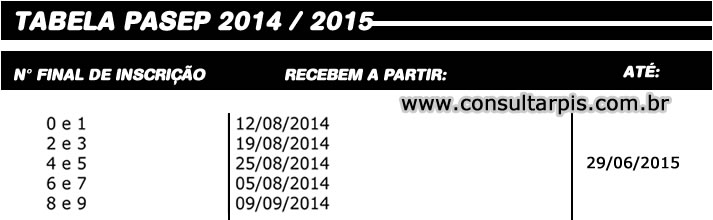 Consultar PASEP - Tabela PIS 2014 / 2015